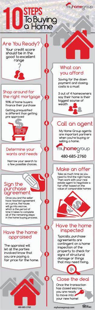 infographic_Buying-620
